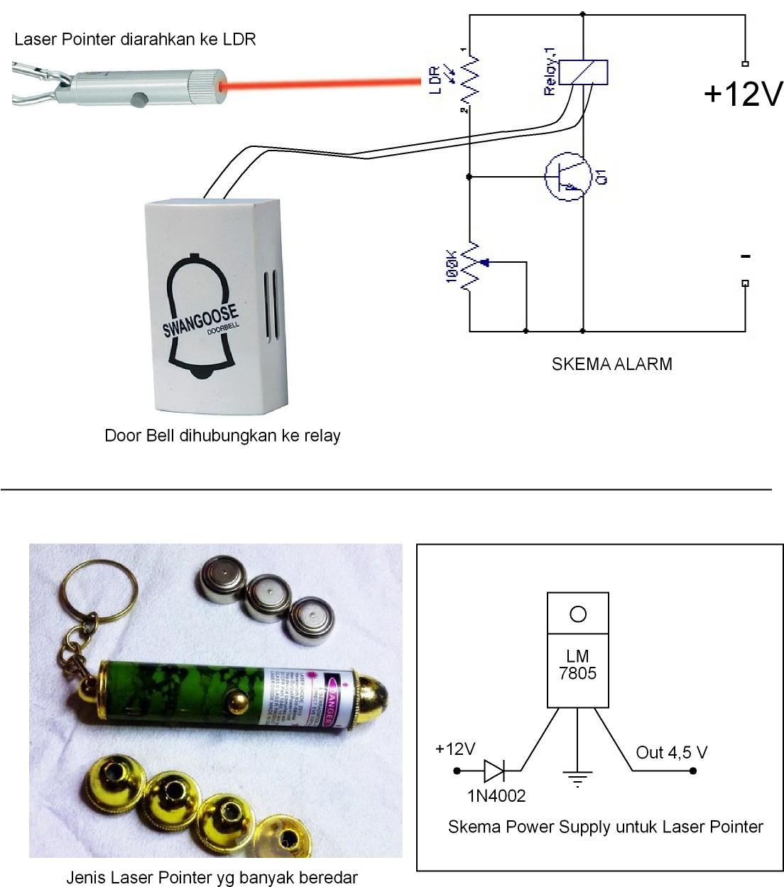 Alarm Rumah Alarm Rumah Sensor Laser
